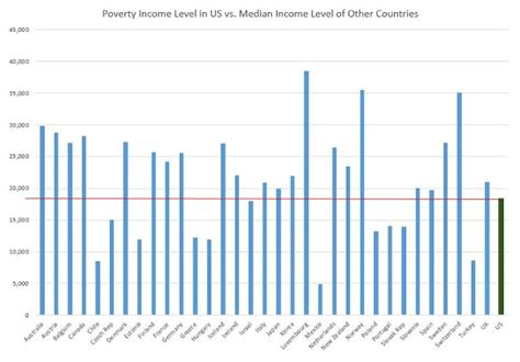Still Richer Than Most Of Us 2 by Discussion Poor Americans Richer Than Most Middle Class