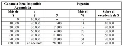 ganancias tabla 2016 radiograf 237 a de ganancias el impuesto que golpea a la