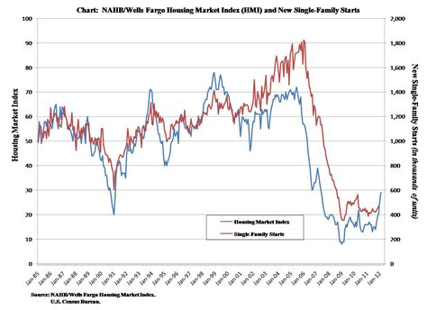 when did the housing market crash builder sentiment up again eye on housing