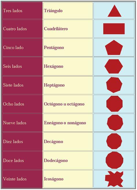 figuras geometricas lados figuras geometricas y sus nombres la cantidad de lados