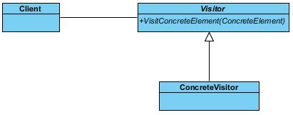 visitor pattern asp net working with visitor design pattern