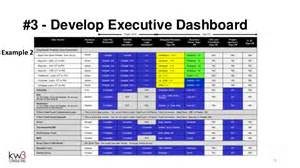 Project Update Report Template effective executive status reporting webinar by kw3 consulting