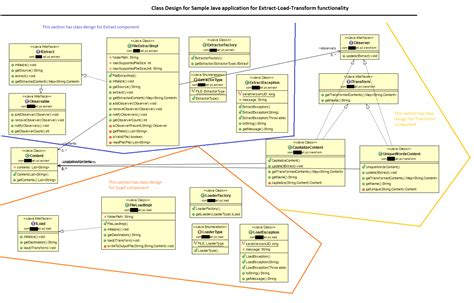 class design guidelines java design patterns evaluation required for class diagram
