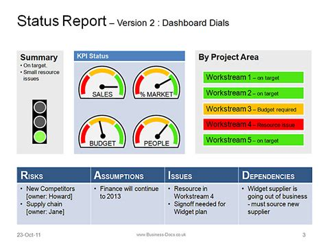 reporting dashboard template status report get your message across on 1 page