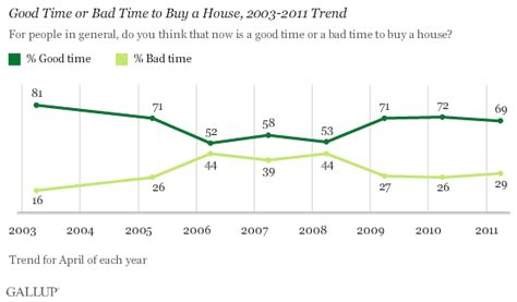 good or bad time to buy a house in u s majority still say now is a good time to buy a home