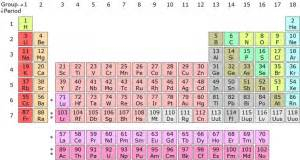 rd tavola periodica periodic table trends atomic and ionic radii ionization