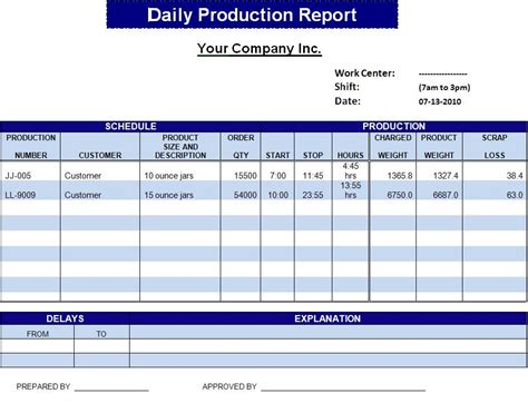 daily operations and production report template sle