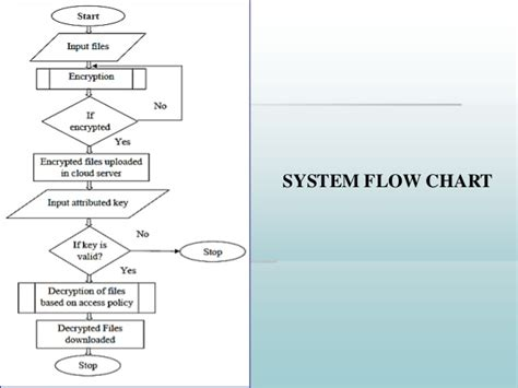 cloud flowchart efficient of personal health records using