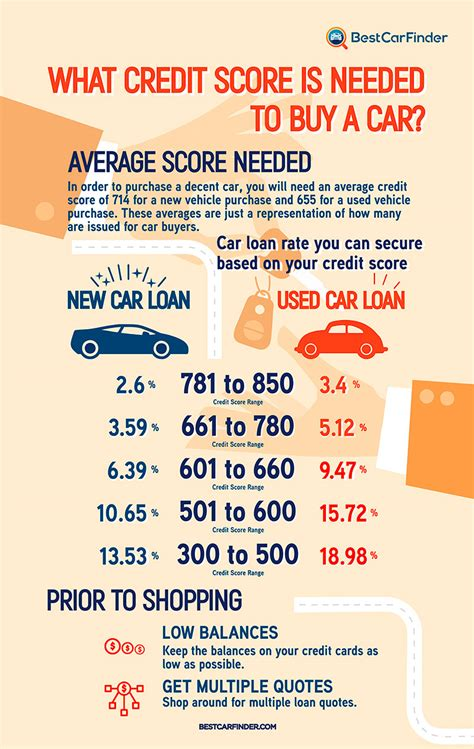 what is a decent credit score to buy a house what credit score is needed to buy a car infographicbee com