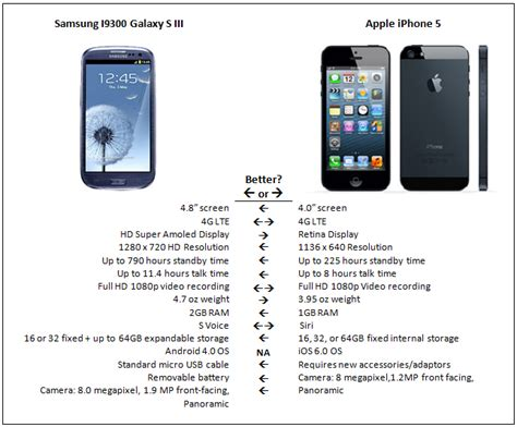 difference between android and iphone difference between android and iphone mytechlogy