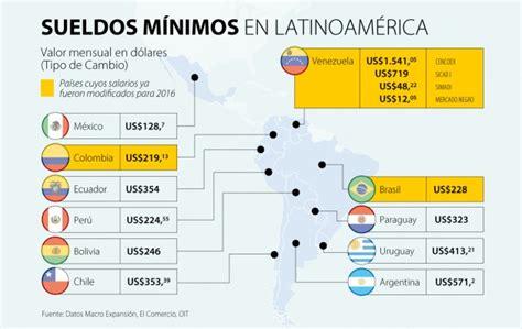 salarios minimos del 2016 en venezuela a prop 243 sito de la propuesta de obispo goic sueldo m 237 nimo
