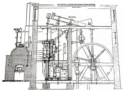 steam engine industrial revolution diagram watt steam engine diagram rankine cycle diagram wiring