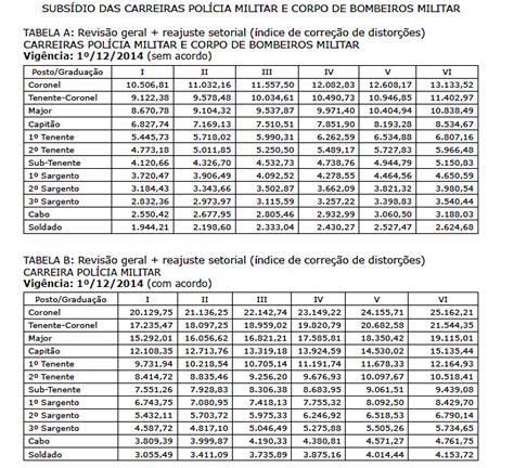 aumento salarial da policia militar estado de sao paulo para 2016 aumento de salario policia militar sp 2016 aumento