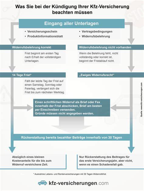Kfz Versicherung K Ndigen Nach Glasschaden by Kfz Versicherung K 252 Ndigen Leitfaden Und Ratgeber