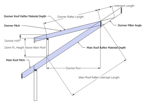 a frame roof pitch cutin dormer shed roof rafter framing calculator