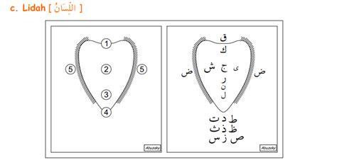 Buku Tuntunan Tahsin Al Qur Rsquo makhroj pembelajaran al quran al karim