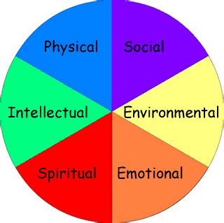 definition of resource room wellness wheel 187 strive 2 survive brown clinic