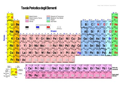 spiegazione della tavola periodica tavola periodica degli elementi chimica i docsity