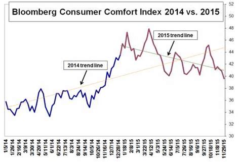 bloomberg consumer comfort index the middle class is dying in america phil s stock world