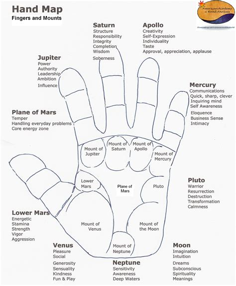 palm reading diagram palm reading archives page 4 of 8 american academy of