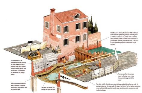 House On Pilings by Venice A Marvel Of Engineering Venice Gondola Wiki