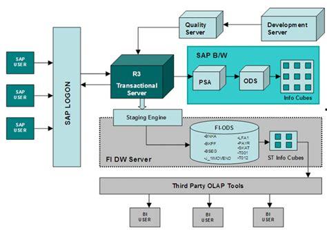 sap erp architecture diagram sap extractor sapphireinfocom crm software solutions