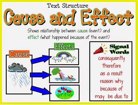 Cause And Effect Essay On Exercise by Chanya S Cause And Effect 11