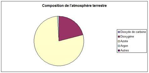 Armosphere L l atmosph 232 re