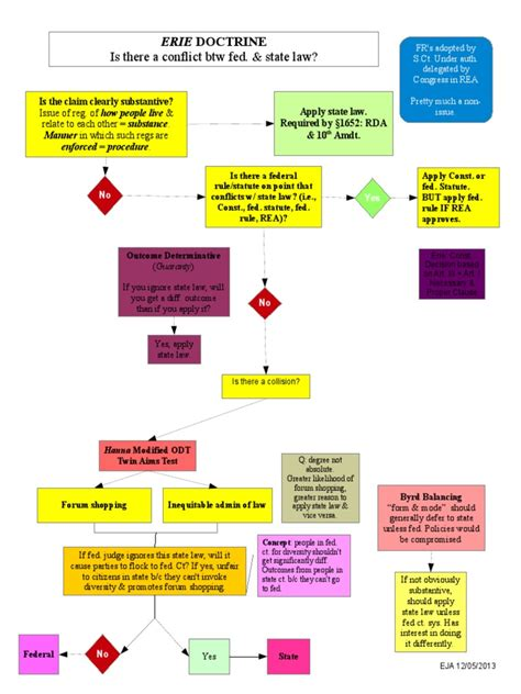 erie flowchart erie doctrine flowchart