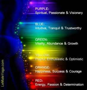 meaning of aura colors aura colours and their meanings third eye chakra