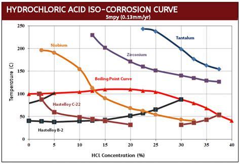 metal resistor corrosion tantalum washers tantalum