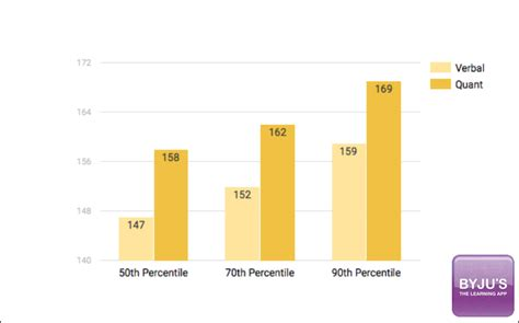 Mba Gpa By Percentile by Gre Score For Ms Mba Gre Scoring Percentiles