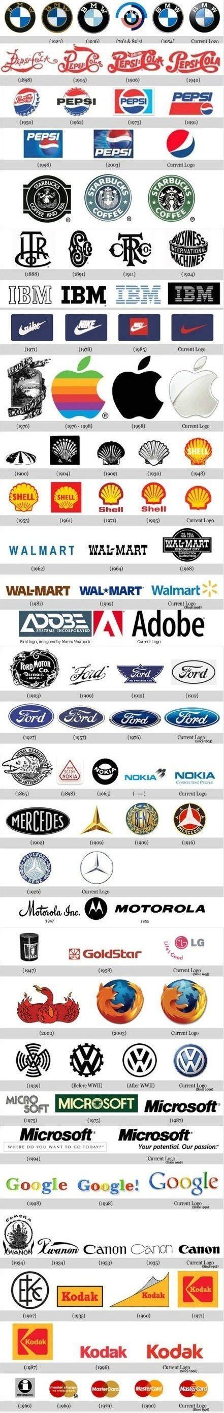 history of logo logo history copper