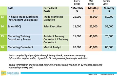 Mba In Digital Marketing Salary by Marketing Average Salary Product Manager Survey Results