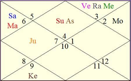 priyanka chopra astrological birth chart ganesha foresees good roles and good money in priyanka s kitty