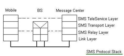 what is the difference between stacked and layered bob hairstyles sms versus mms difference between sms and mms sms basics