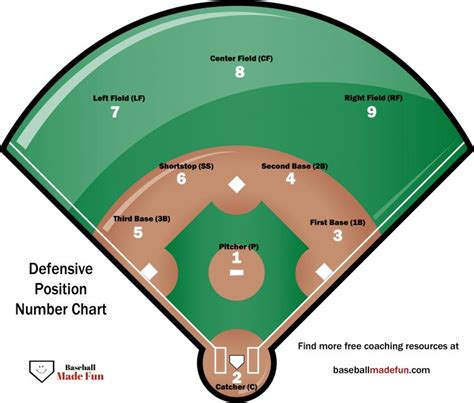 baseball field layout with positions www pixshark com