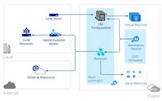 operations management suite oms architecture microsoft