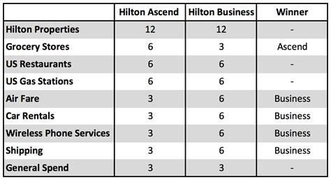 Amex Business Cards Comparison