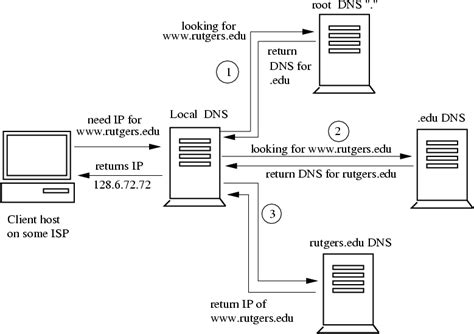 Domain Lookup Sequence Of Dns Lookups