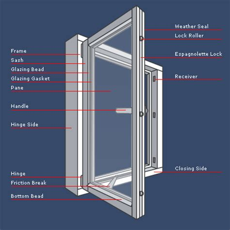 swinging terminology window terminology interior design infographics