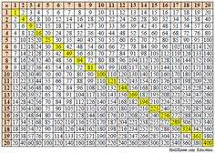 pin multiplication table 100x100 image search results on