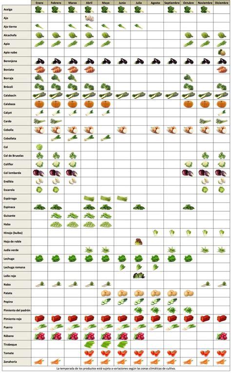 Calendario Temporada M 225 S De 25 Ideas Incre 237 Bles Sobre Frutas De Temporada En