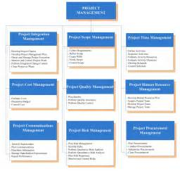 Project Management Plan Template Pmbok by Project Management Plan Template Pmbok