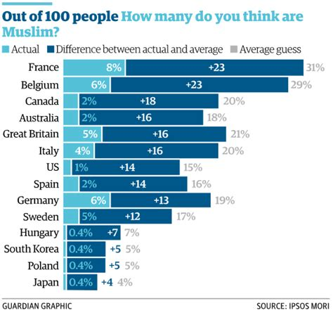 Guardian Number 911 Europe S Misconceptions About Its Muslim Population