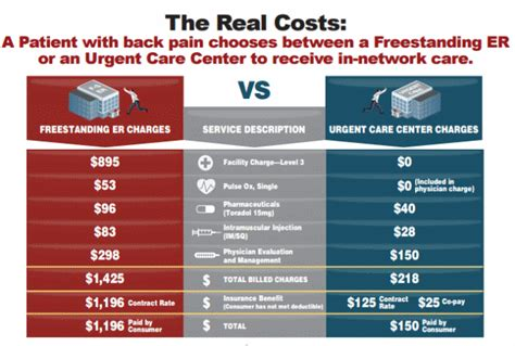 average emergency room cost freestanding ers aren t always what they seem