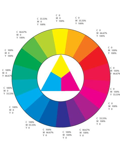 cmyk color wheel cmyk color wheel 28 cyan color wheel viewing gallery page
