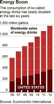 energy drink related deaths more than a of jitters as a shadow falls on energy