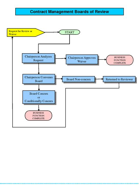 contract flowchart contract management process flow diagram 28 images