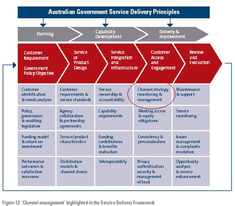 Channel Management Strategy Delivering Australian Government Services Access And Distribution Digital Channel Strategy Template